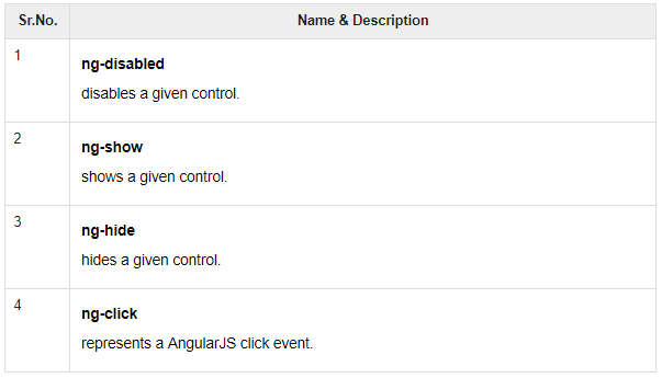 To become an Outstanding AngularJs Developer - part 2