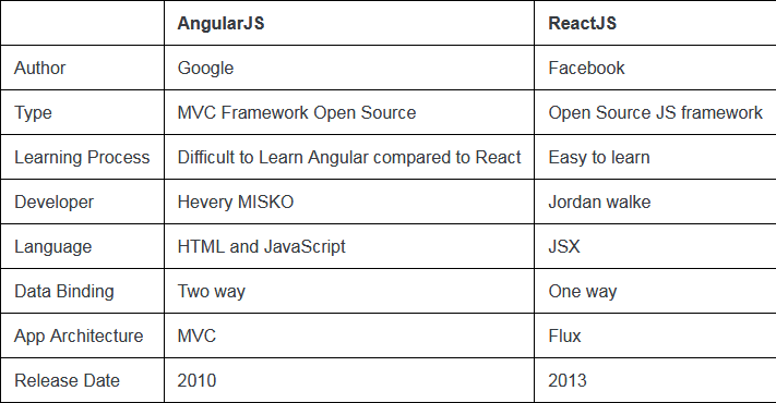 Reactjs vs  Angularjs — Which Is Best For Web Development