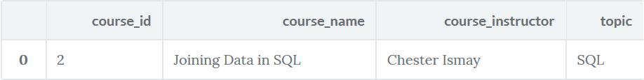 How to write SQL queries in PostgreSQL