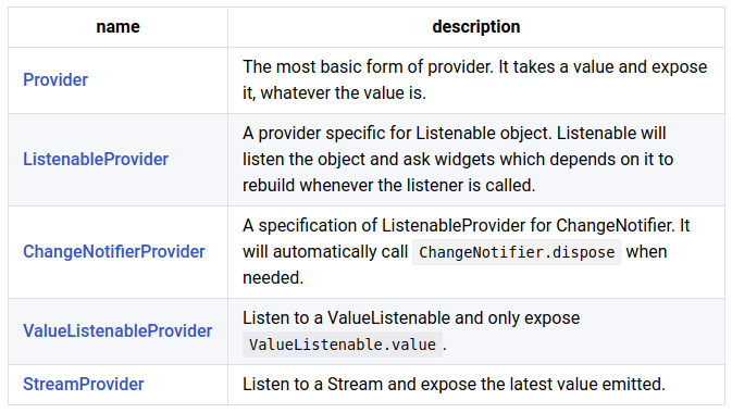 Flutter - State Management using PROVIDER