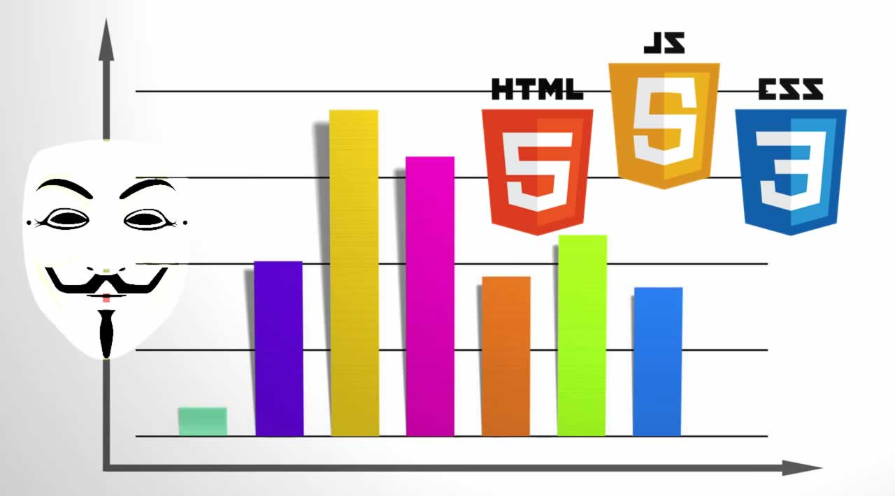 Bar Graphs with Animation using JavaScript, HTML, & CSS