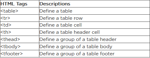 HTML 5 Tutorial: How to create a table using HTML tags and